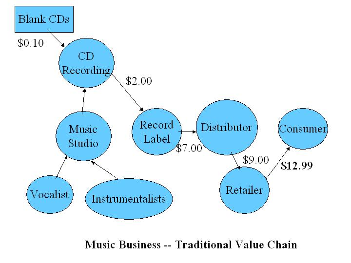 thesis on music business
